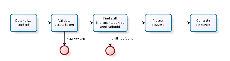 Working principle of the endpoint webscript